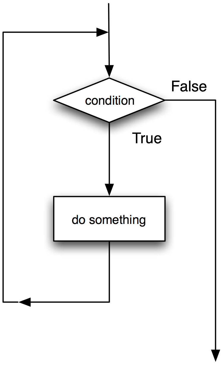 Do while loop flowchart create a flowchart do while loop loop flow chart choice image chart example ideas flow chart loop gallery chart geenschuldenfo Choice Image
