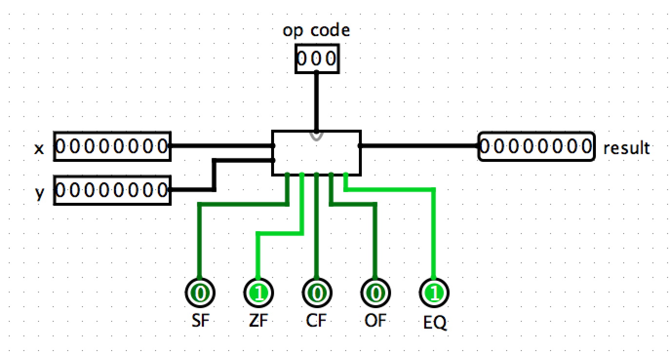 Cs31 Lab 3 4 Bit Adder Logic Diagram Going Left To Right The Order Of Flags Should Be Sf Zf Cf And Eq Remember That If You Hover Mouse Over A Connection Point Corresponding