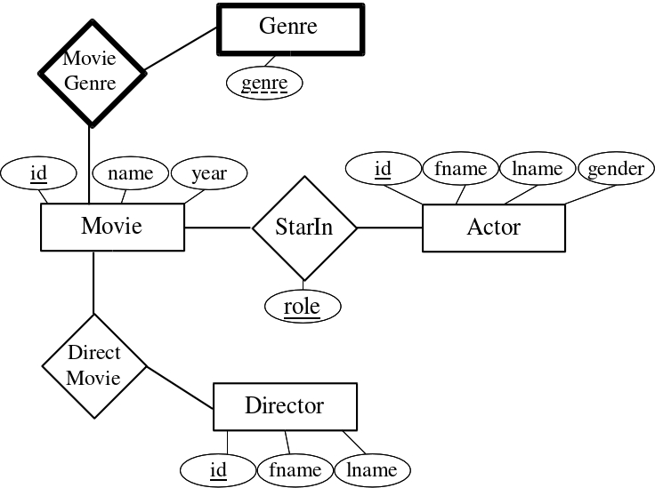 netflix er diagram The oracle r12 purchasing module er diagram shows all purchasing and receiving tables that are used in oracel r12 po module the entity relationship diagram (erd) reflects oracel r12 po table wise data model which illustrates the relation between each table primary and reference table freign key.